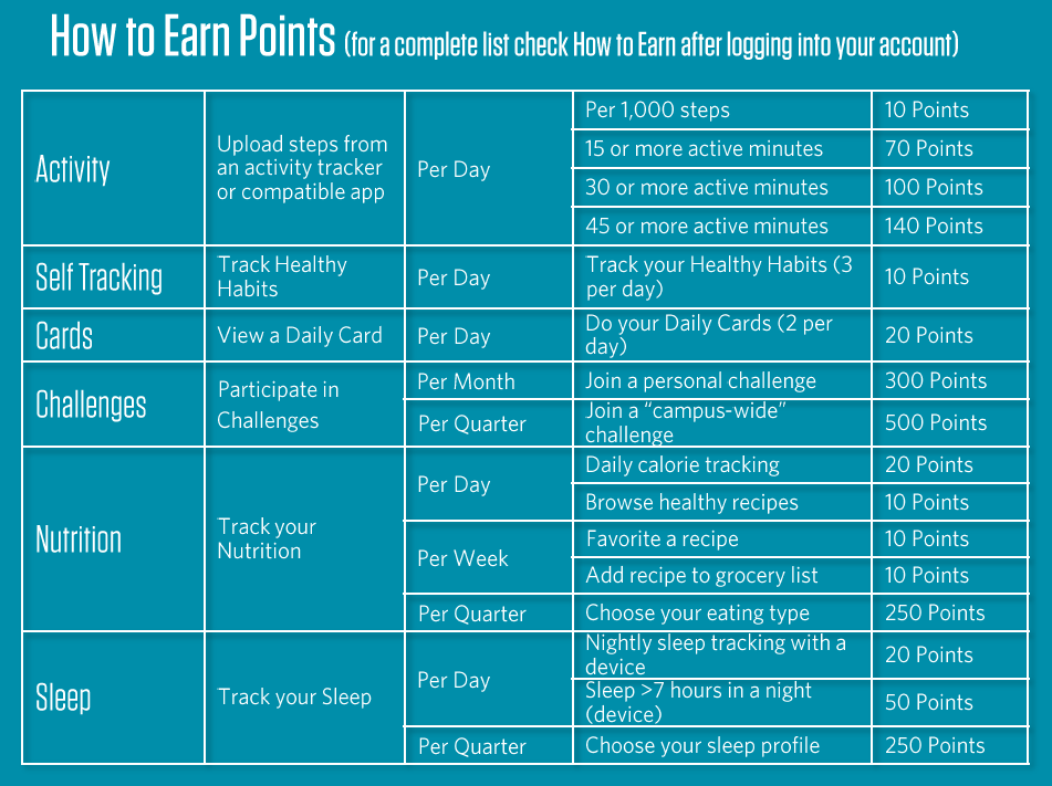 how to earn points