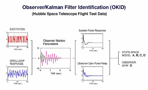 kalman filter for dummies